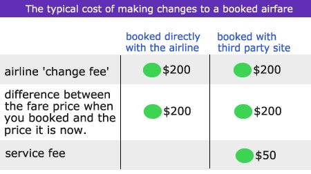 The typical cost of changes to booked airfare
